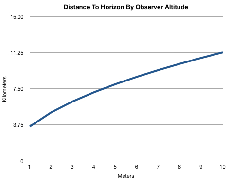 Distance to Horizon By Observer Altitude (metric)