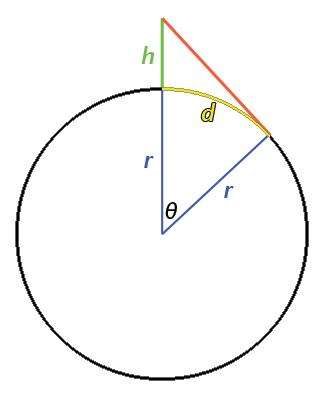 Distance To Horizon (diagram)