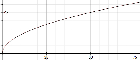 Distance To Horizon By Observer Altitude (Metric Graph)