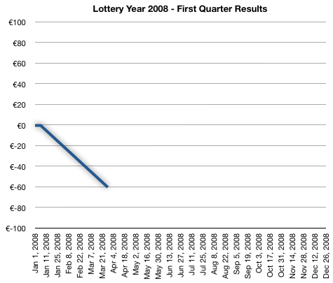 Lottery Year 2008 - First Quarter Results