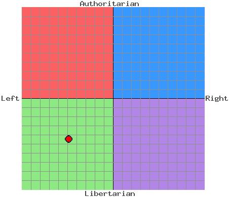 Erik's Political Compass