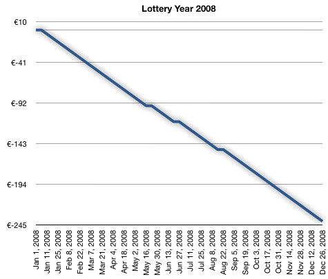 Lottery Year 2008