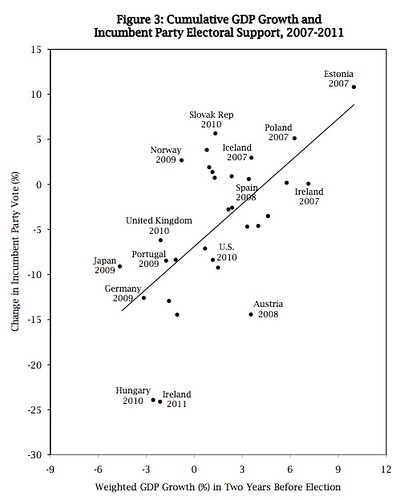 gdp growth and internationl elections