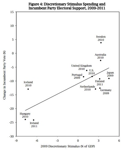 stimulus and elections international