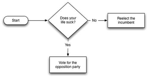How Humans Vote