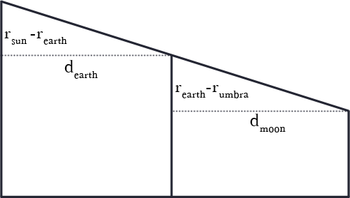 Earth Shadow Diagram (with dotted lines)