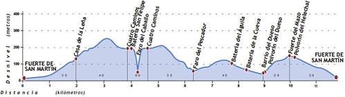 Blue Route - Mount Buciero